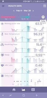 Ava Bracelet Ovulation Chart Update Ava Chart 1 Non Pregnant Chart Glow Community