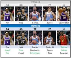 Sacramento Kings 2019 2020 Preview