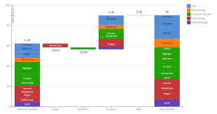 Stacked Waterfall Chart Excel 365 Bedowntowndaytona Com