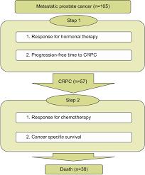 Experimental Design Flow Chart Crpc Castration Resistant