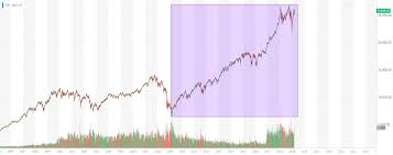 Yahoo Finance Dow Jones Chart 10 Year Dow Surge Kills Hedge Funds Why Traders May Get