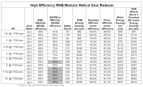 Nema Motor Hp Chart Motors Maximizing Energy Savings By Replacing Motors And