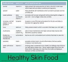 Diet Chart For Healthy Skin The Skinny On Healthy Skin Food Skinny Rules