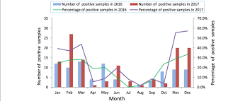 January 2016 Charts Monthly Distribution Of Nov Infections From January 2016 To