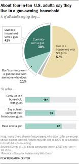 Facts On U S Gun Ownership And Gun Policy Views Pew