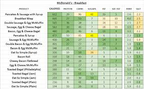 Mcdonalds Breakfast Menu Nutrition Chart Mcdonalds Uk Nutrition Information And Calories Full Menu