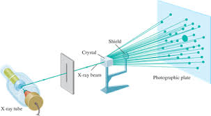 11 5 X Ray Diffraction By Crystals Ms Smith