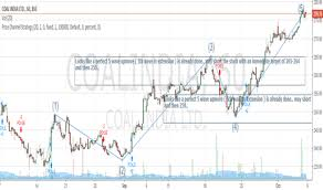 Coalindia Stock Price And Chart Bse Coalindia Tradingview