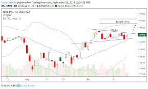 Phillips 66 Stock Price Chart Trade Ideas Nike Twitter And Phillips 66 Investing Com