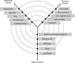 Abstraction Level An Overview Sciencedirect Topics