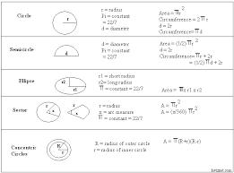 Formulas Area Of Circles Geometry Kwiznet Math Science