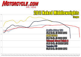 2011 naked middleweights shootout motorcycle com 2011 naked middleweight shootout