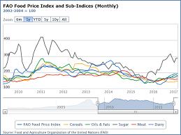 Thai Sugar Price Chart Farmer Friend