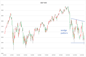 Watch This Pattern In The S P 500 And Vix