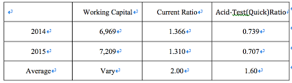 Working Capital Chart Solved 1 From The Two Years Balance Sheet We Get The Co