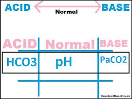 Tic Tac Toe Method Arterial Blood Gas Abg Interpretation