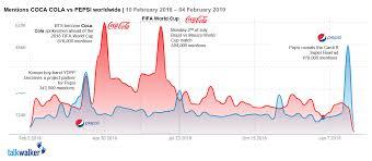 Coca Cola Stock History Chart Coke Vs Pepsi Who Wins On Social Talkwalker