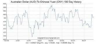Aud To Rmb Chart Australian Dollar Aud To Chinese Yuan Cny Exchange Rates