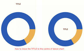 Vertically Aligning Pie Chart Title Opentext Forums