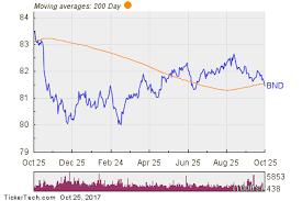 Bnd Chart Vanguard Total Bond Market Bnd Shares Cross Below 200 Dma
