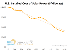 Energy Cost Chart The Three Biggest Solar Charts Of 2014 Institute For Local