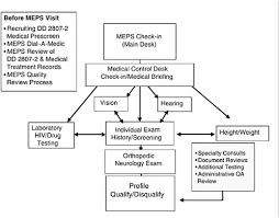 2 Procedures Requirements And Standards Assessing