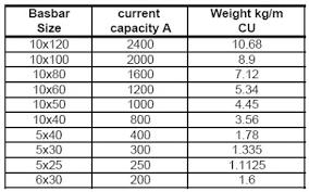 Copper Bus Bar Sizing Chart Busbar Calculator