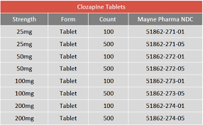 Clozapine Dosage And Titration Chart Clozapine