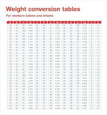 Weight Converter Chart Kg To Pounds Powerlifting Chart Kilo