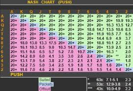Holdem Manager 2 Adds New Nash Charts