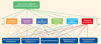 Системы физической защиты терминология состав и функции  Состав технических средств физической защиты