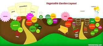Vegetable Garden Planner App Best Garden Planning App Vegetable