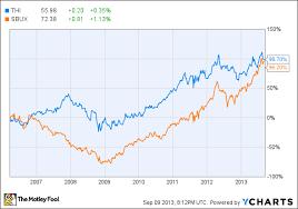 Thi Stock Chart Tim Hortons Inc Usa Thi Dunkin Brands Group Inc Dnkn