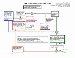 Flow Chart Showing Scientific Method