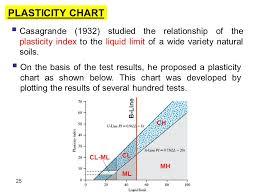 Casagrande Chart 5 Soil Consistency Plasticity Ppt Video Online Download