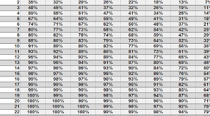 Open Face Chinese Poker Drawing Odds Probability Charts