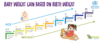 Healthy Weight For Infants Chart Standard Height And Weight Chart For Babies In India Which