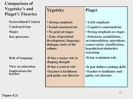 Ppt Piagets Theory Of Cognitive Development Powerpoint