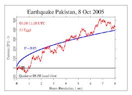 oct  earthquake 8 oct 2005