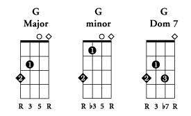 Learn To Play Bass Guitar Basic Bass Chords Chart