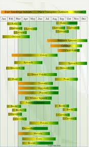 Green Bean Growth Chart Zone 8 Vegetable Planting Calendar Vegetable Planting Calendar