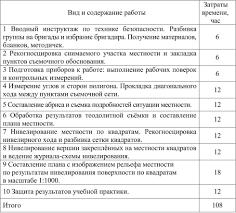 Учебная практика по геодезии 1 2 Организация работ на полевой учебной геодезической практике