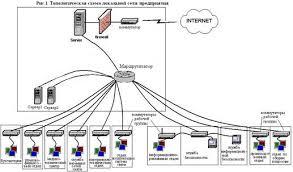 Курсовая работа Способы защиты операционной системы от вирусных  Рассмотрим локальную сеть конструкторского бюро Искра к которой подключены 40 персональных компьютеров локальная сеть предприятия подключена к internet