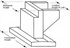Abutment Definition Calculating Abutment Forces Analysis Of Walls Geo5 Online Help