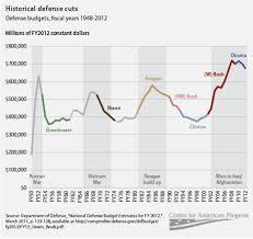 Federal Budget Wasatch Economics