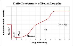 Beard Growing Milestones Mad Viking Beard Co