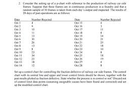 Solved Consider The Setting Up Of A P Chart With Referenc
