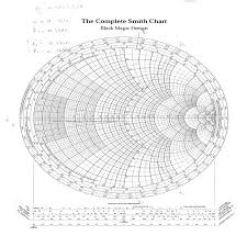 The Complete Smith Chart A Smith Chart For Theoretical Calculation Of Source Side