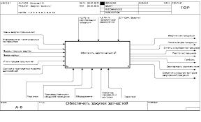 Реферат Функционально стоимостный анализ процесса закупки  Функционально стоимостный анализ процесса закупки запчастей