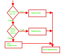 If And Then Chart Flow Chart With Example For If Then Else If